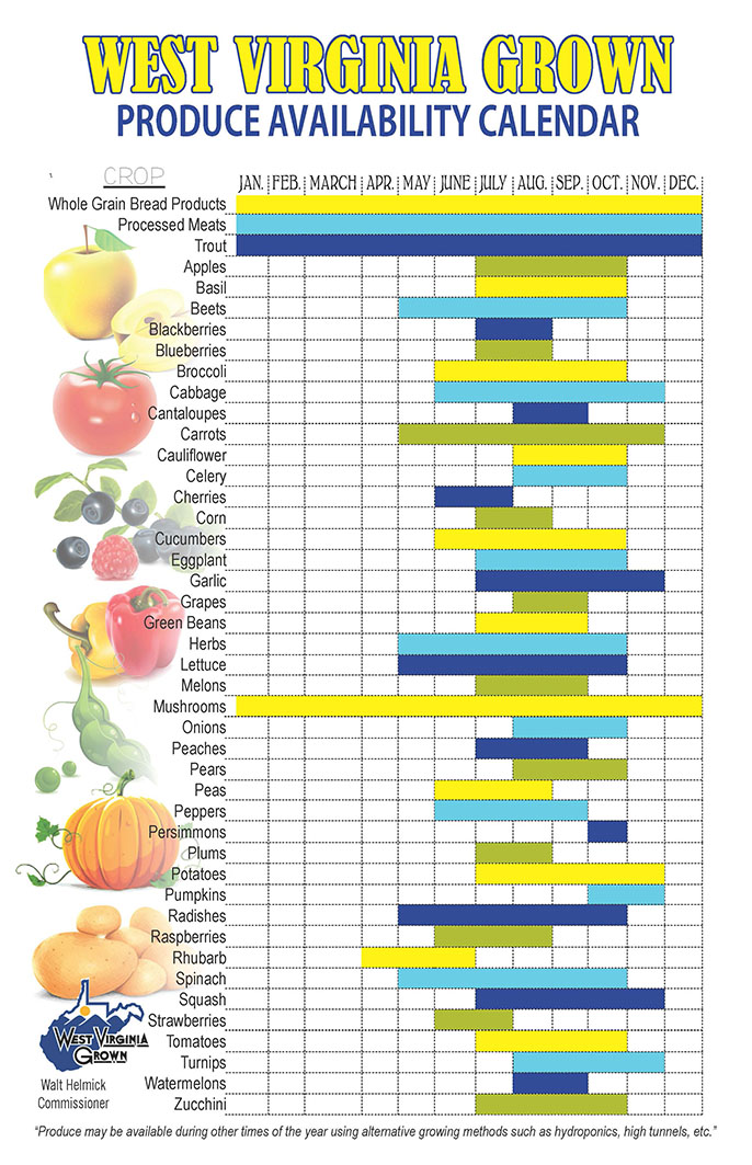 Produce Availability Chart resize